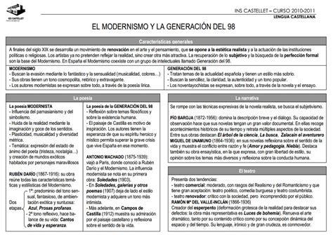 LENGUA 4 16 17: MODERNISMO Y GENERACIÓN DEL 98
