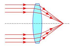Lente convergente  Definición, Parámetros y Funcionamiento
