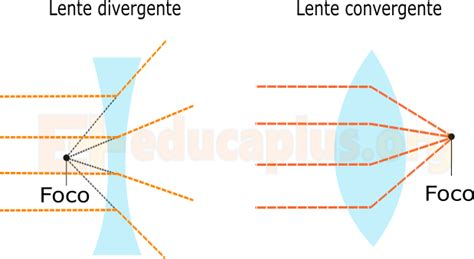 Lentes convergentes y divergentes   Educaplus.org