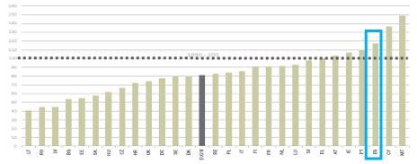 Les emissions de CO2 i la seva repercussió al sector financer
