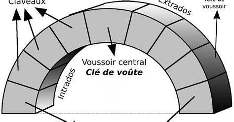 Lexicon romaanse architectuur: Intrados  binnenkromming