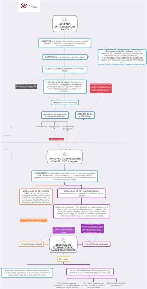 Ley de Segunda Oportunidad: una aproximación y esquema del ...