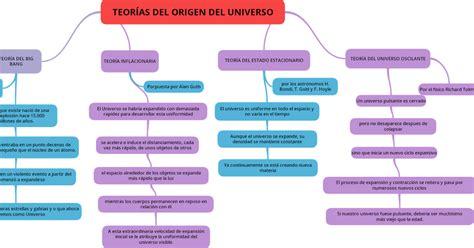 Libro de Biologia: MAPA CONCEPTUAL DE TEORÍAS DEL ORIGEN ...