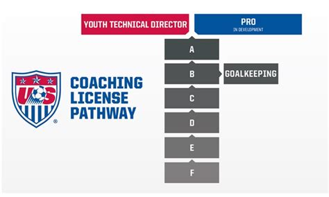 License Course Information | Ohio South Youth Soccer