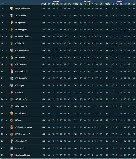 Liga 123: Así está la clasificación de Segunda división ...