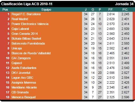 Liga ACB 2010/11 | Mediavida