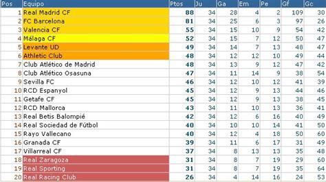 Liga Española 2011/12 1ª División: resultados y ...