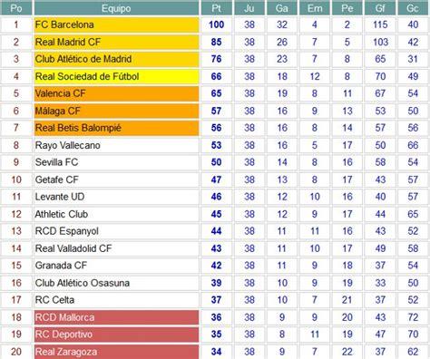 Liga Española 2012 2013 1ª División: resultados y ...