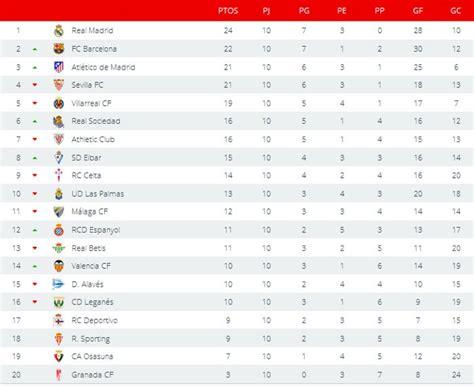 Liga Española 2016 2017 1ª División: resultados y ...