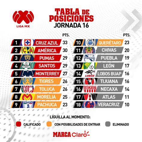 Liga MX Apertura 2018: Así queda la tabla de posiciones ...