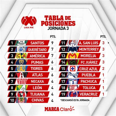 Liga MX Apertura 2019: Así queda la tabla general tras la ...