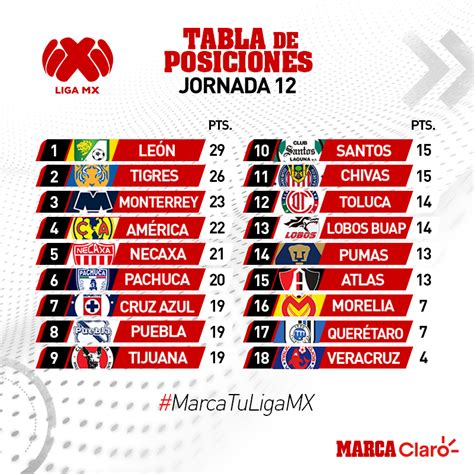 Liga MX Clausura 2019: Así queda la tabla de posiciones ...
