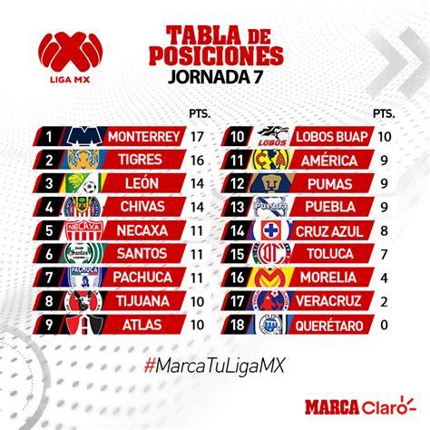 Liga MX Clausura 2019: Así queda la tabla general tras la ...
