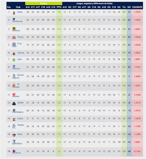 Liga MX Clausura 2019: La tabla porcentual del descenso y ...