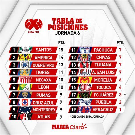 Liga MX Clausura 2020: Así queda la tabla general tras la ...