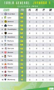 Liga MX Clausura 2020: Resultados y tabla general tras la ...