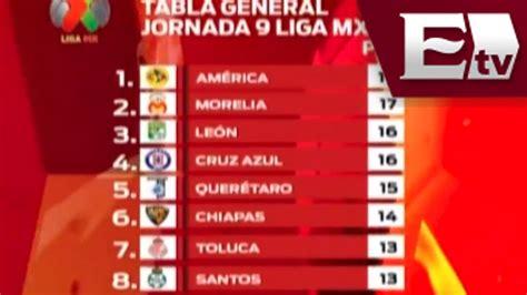 Liga Mx / Resultados de la jornada 9 / Tabla general Liga ...