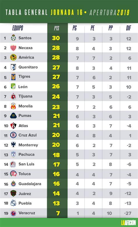 Liga MX: Resultados y tabla general de la jornada 16