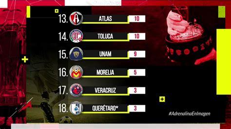 Liga MX tabla de posiciones clausura 2019   Adrenalina MX ...