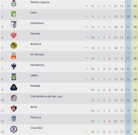 Liga MX, tabla general de posiciones Jornada 10 del ...