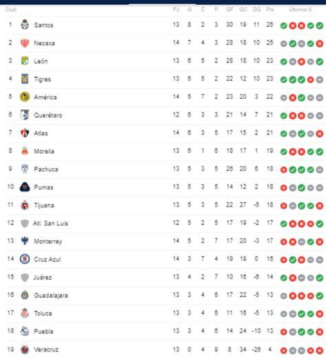 Liga MX: Tabla general de posiciones Jornada 14 del ...