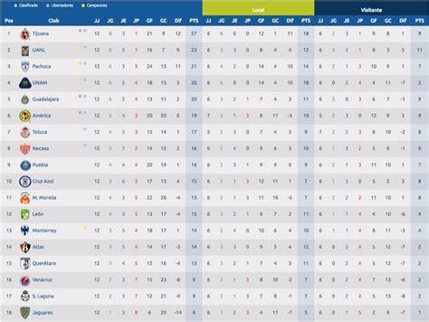 Liga MX tabla general de resultados en el futbol Mexicano ...