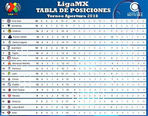 Liga MX, Torneo de Apertura 2018   Contra Punto Noticias