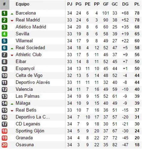 Liga Santander: tabla de posiciones y resultados EN VIVO ...