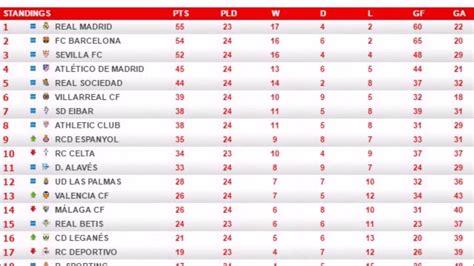 Liga Santander / Tabla General, Resultados y Goleadores de ...