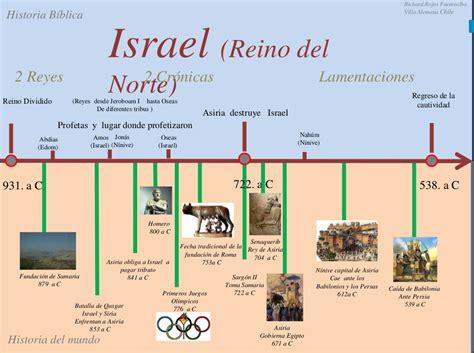Línea de tiempo 5  Israel  Reino del norte   | Consejos de ...