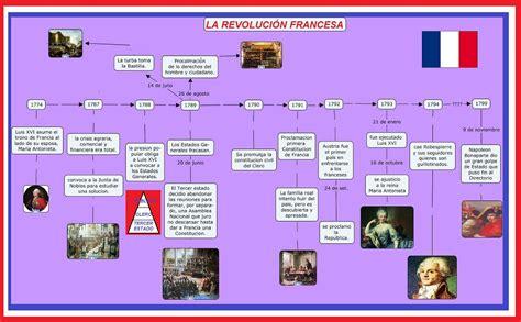 LINEA DE TIEMPO DE LA REVOLUCION FRANCESA | Historia de ...