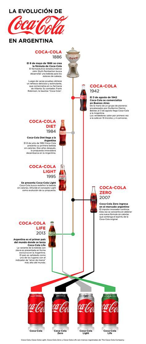 Línea de tiempo: recorré la historia de Coca Cola en la ...