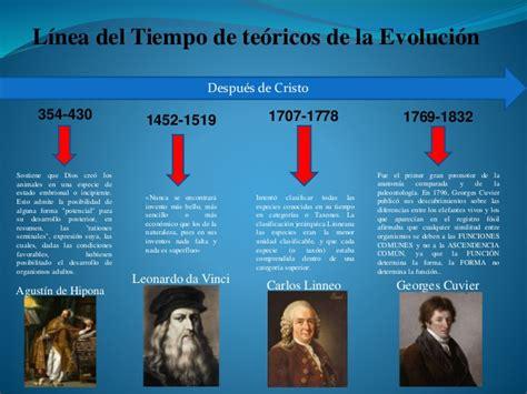 linea de tiempo  teóricos que han influenciado en la ...