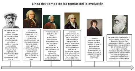 Linea del tiempo de las teorías evolutivas.