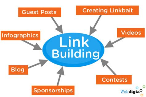 Link Building   Webdigia