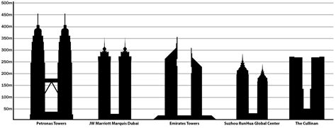 List of tallest twin buildings and structures   Wikipedia