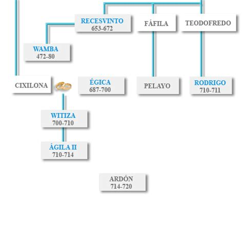 Lista de los Reyes Godos. Árbol genealógico de los reyes ...