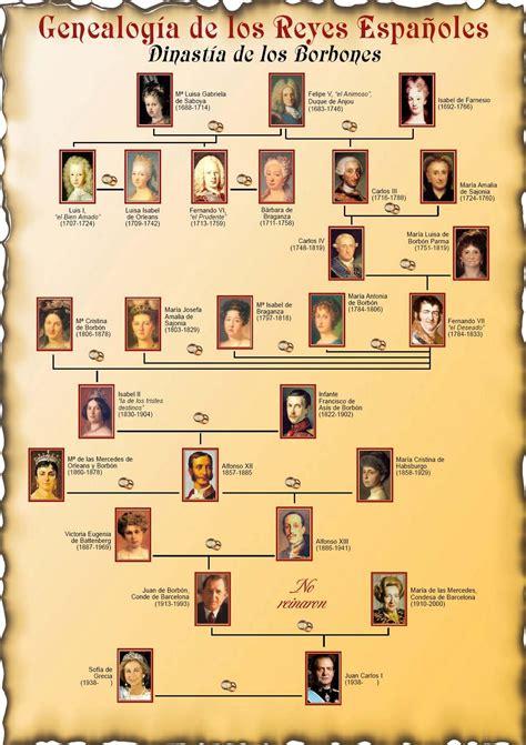Lista de Reyes de España   España mi país