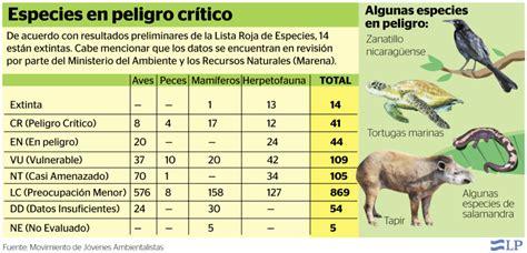 Lista Roja De Especies En Peligro De Extincion   Mayoría Lista