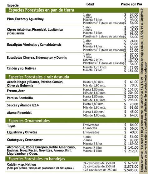 Listado de precio de especies forestales   Recursos Naturales