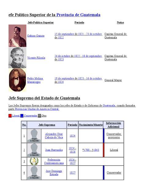 Listado de Presidentes de Guatemala | Guatemala ...