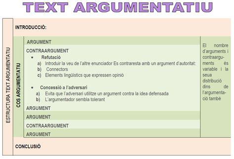 LITERATURART: TEXT ARGUMENTATIU