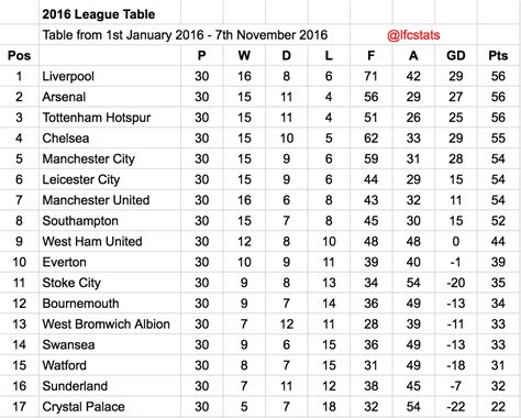 Liverpool have been the best Premier League side of 2016 ...
