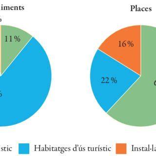 Localització geogràfica dels habitatges d ús turístic ...