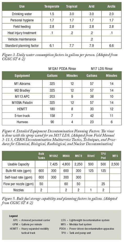 Logistics forecasting and estimates in the brigade combat ...