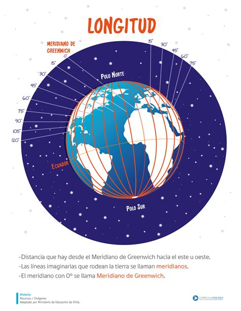 Longitud   Curriculum Nacional. MINEDUC. Chile.