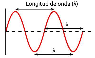 Longitud de Onda  Definición y Ejemplos    Mundo Microscopio