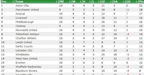 Looking at ten game Premier League tables from the past ...