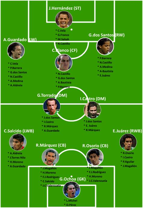 Los 17 y la lista final – Las posiciones de campo