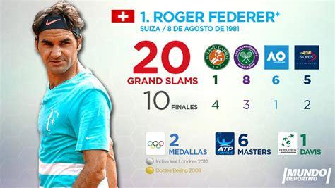 Los 30 tenistas con más Grand Slams en la era profesional